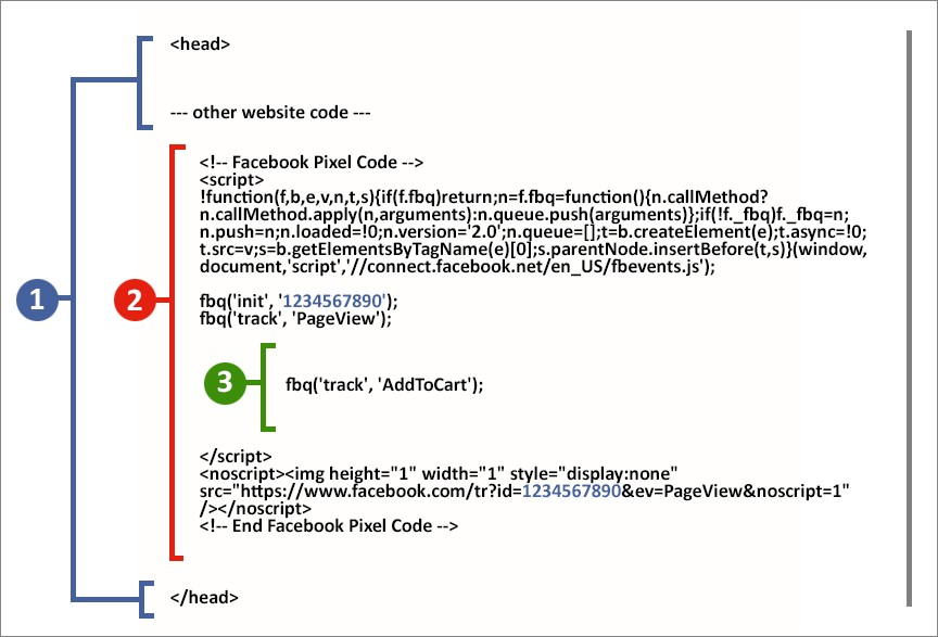 Practici Recomandate Pentru Configurarea Pixelului Facebook