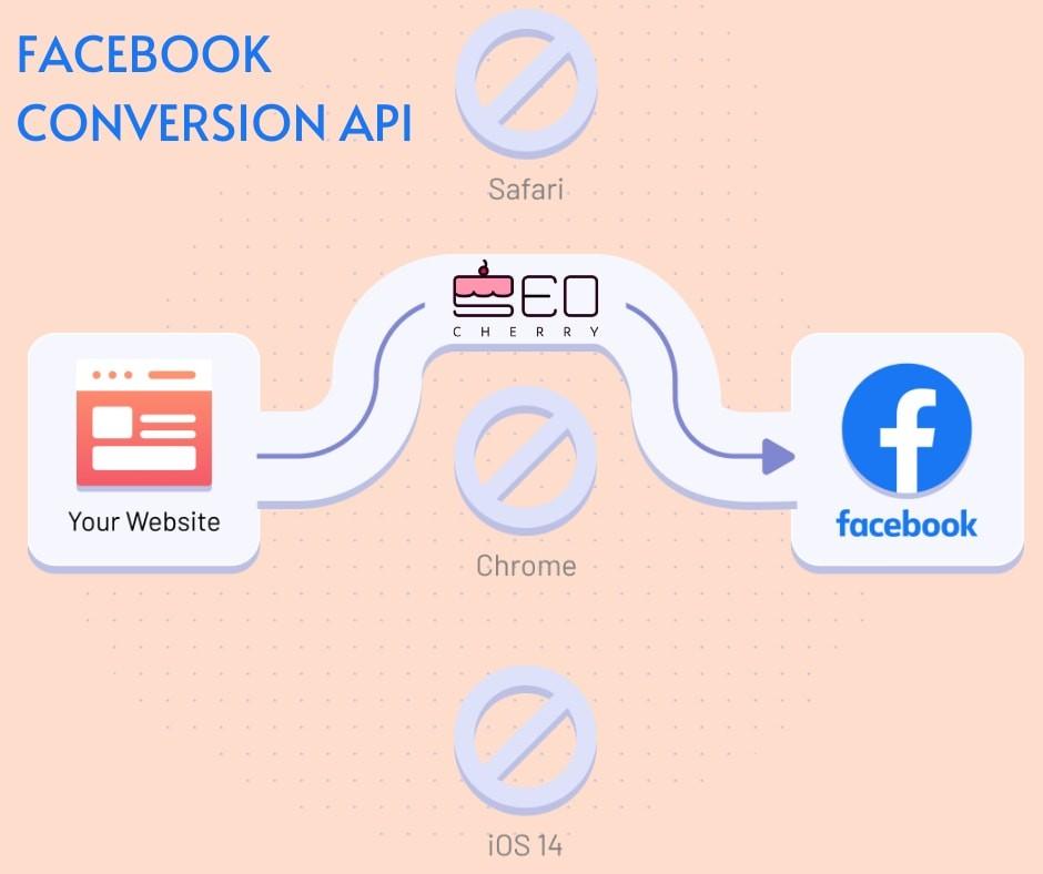 Facebook Conversion Api